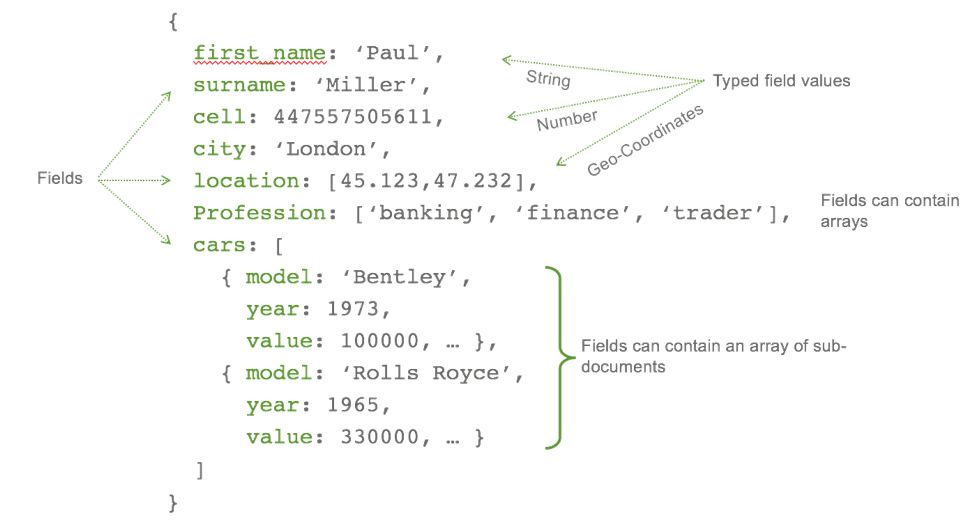 Getting Started With Python and MongoDB - DZone Database