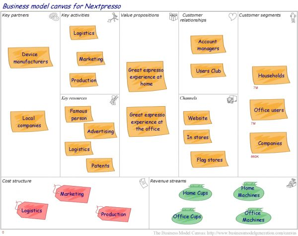 Business Model Analysis with the Business Model Canvas