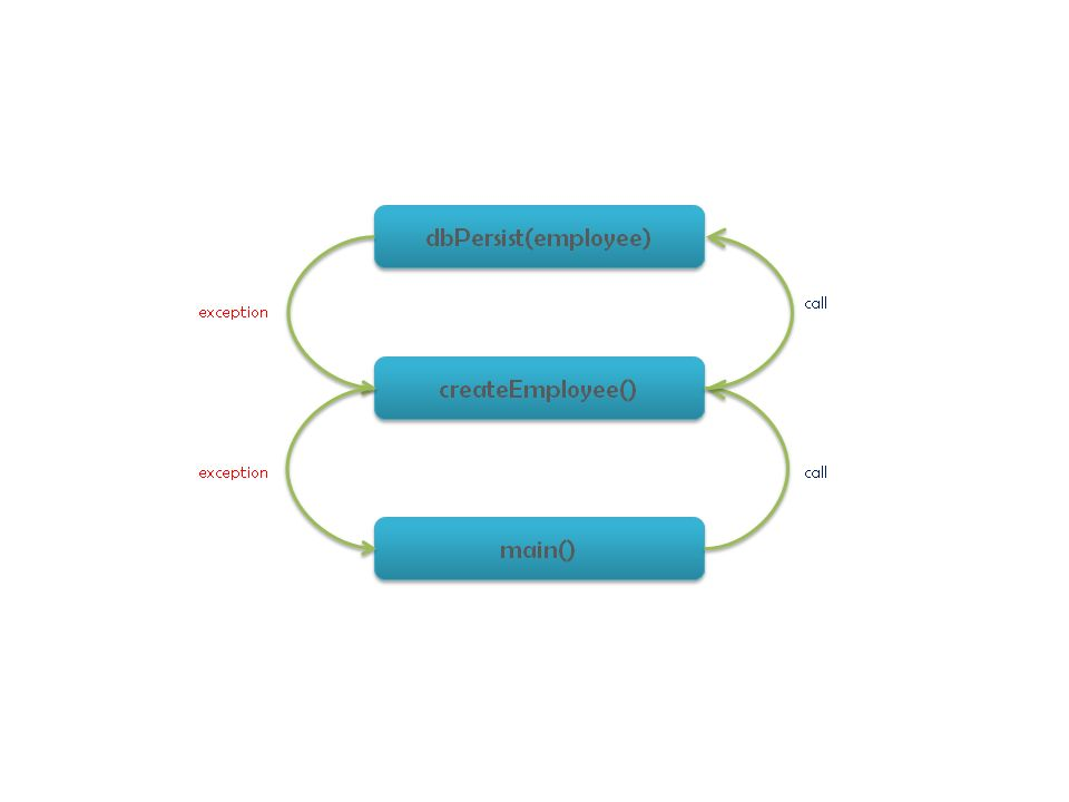 Akka Notes - Actor Supervision - 8