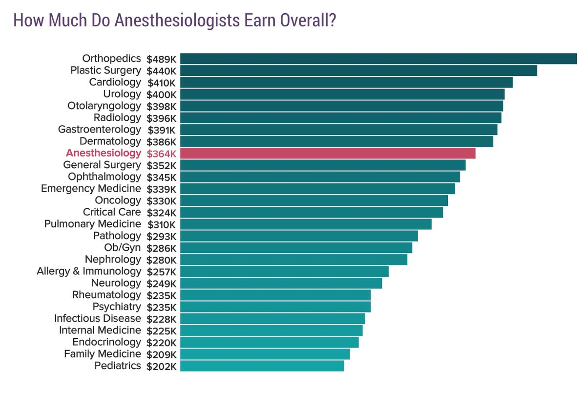 Medscape Anesthesiologist Compensation Report 2017