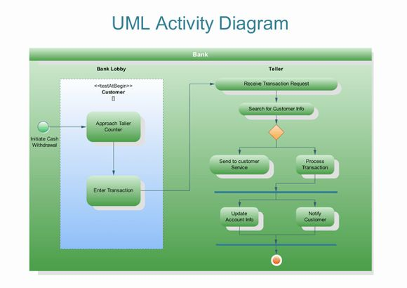 UML Activity Diagrams, Free Examples and Software Download