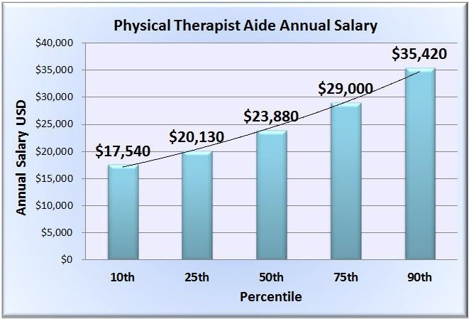 Physical Therapist Aide Salary & Wages in 50 U.S. States
