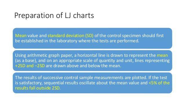 Internal quality control (IQC) in coagulation lab