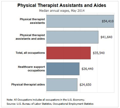Working in Physical Therapy: A Day in the Life of a PTA