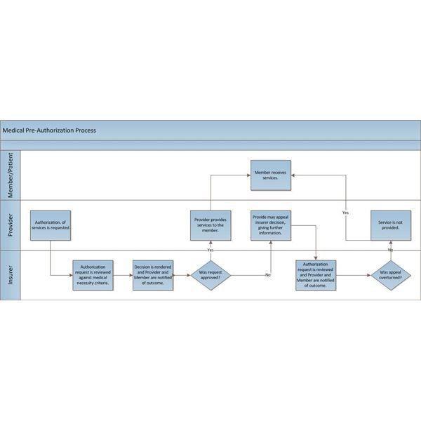 Understanding Swim Lane Diagrams: Example and Explanation