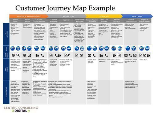 119 best UX/ Customer Experience Maps images on Pinterest ...