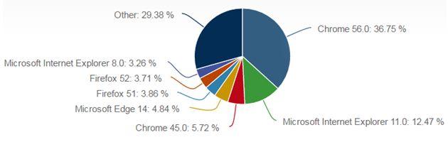 Microsoft SWOT Analysis - Research Methodology