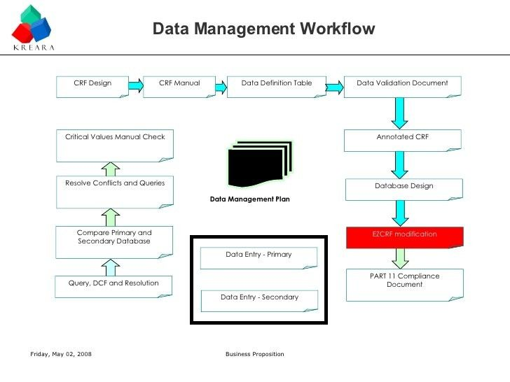Kreara - Clinical Data management and Biomterics