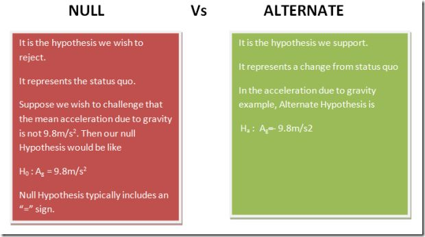 FRM/CFA Tutorial: Hypothesis Testing Made Easy - EduPristine