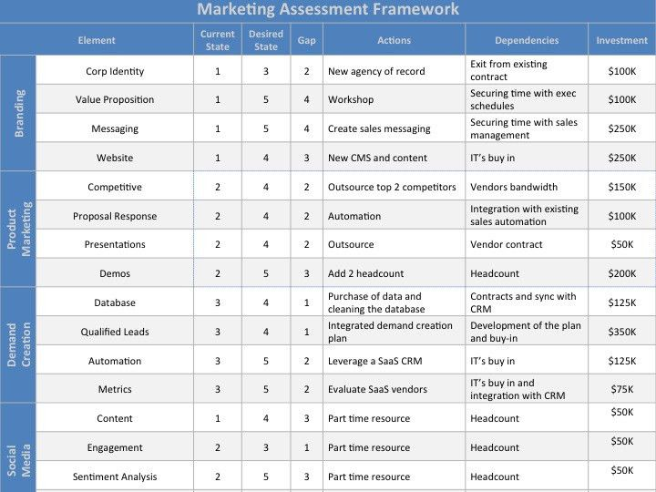 Marketing Assessment Template | Download at Four Quadrant
