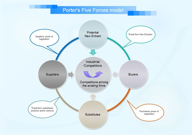 Porter's Five Forces Model | Free Porter's Five Forces Model Templates