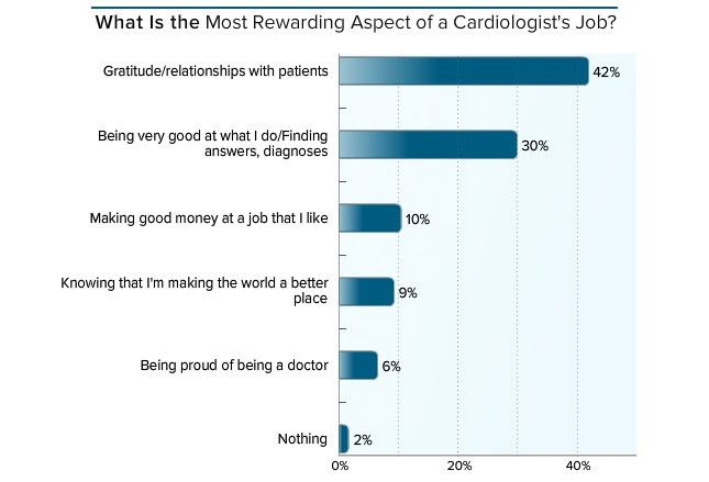 forty two percent of cardiologists believe that relationships with ...