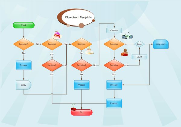 Basic Flowchart | Flowchart Solutions