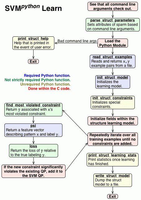 SVM-python