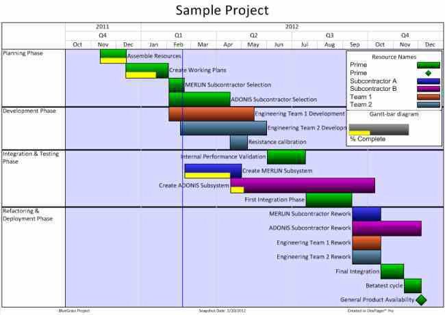 Sample Chart Templates » Agile Burndown Chart Excel Template ...