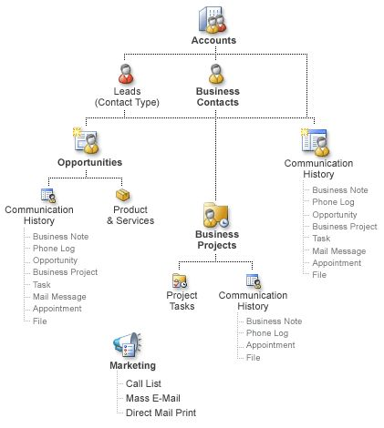 How record types work together in Business Contact Manager ...