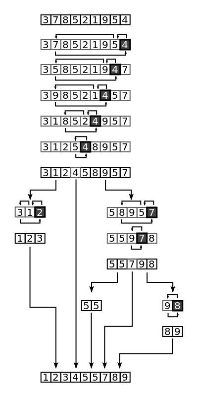 Understanding quicksort - Stack Overflow