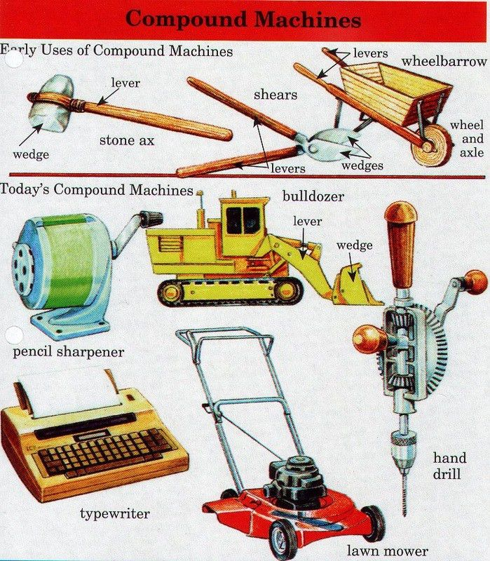 Simple & Compound Machines - School ToolBox