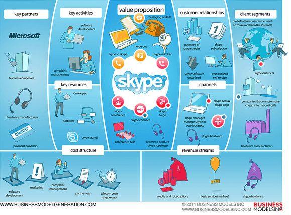 Business Model Canvas Skype | Misc | Pinterest | Business