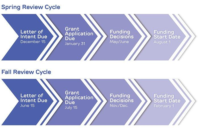 Research Grants | Muscular Dystrophy Association