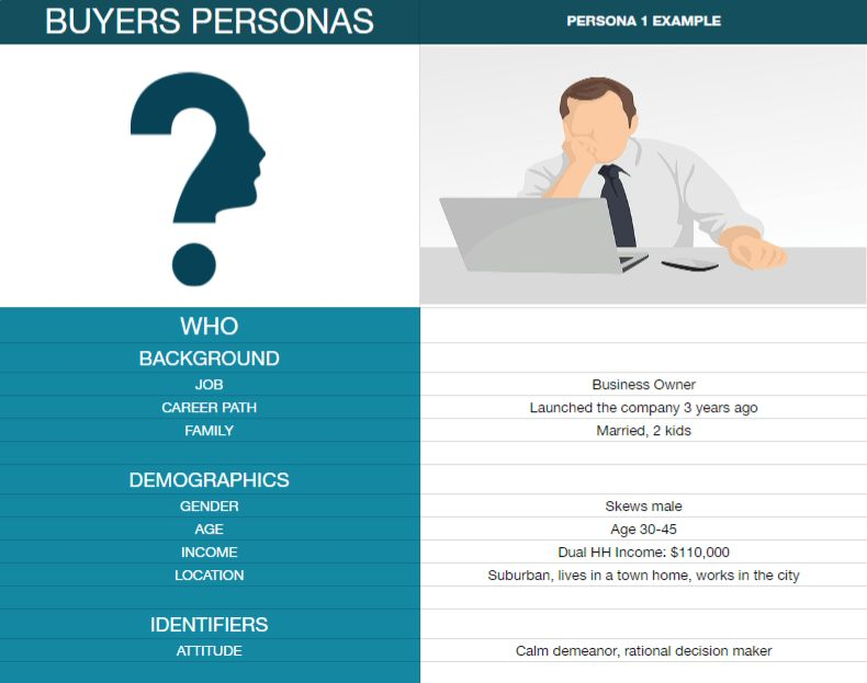 Gold Mind Digital | Buyers Persona Template