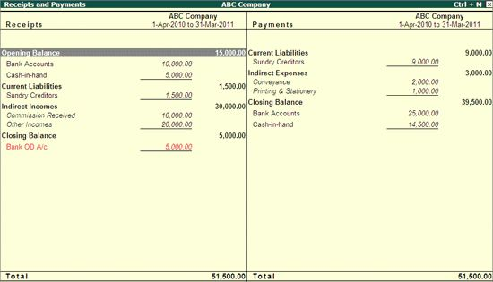 Display Receipts & Payment A/c