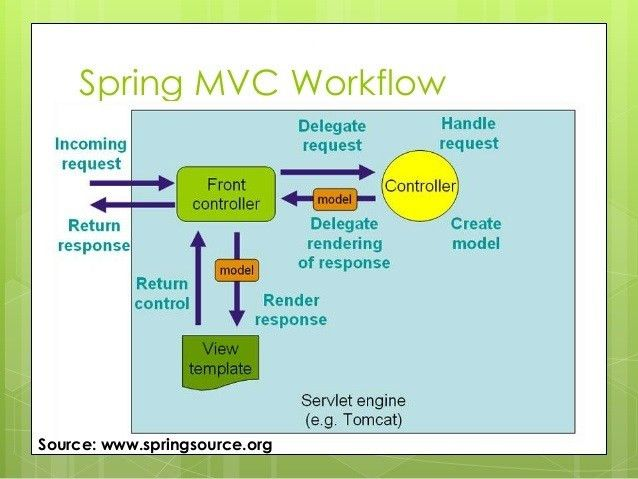 Spring 4 MVC Tutorial vs Full Spring 4 MVC Example Project