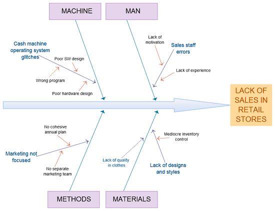 Understanding the Ishikawa diagram - Creately Blog