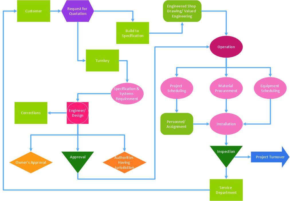 Best Value — Total Quality Management | Process Flowchart | Pie ...