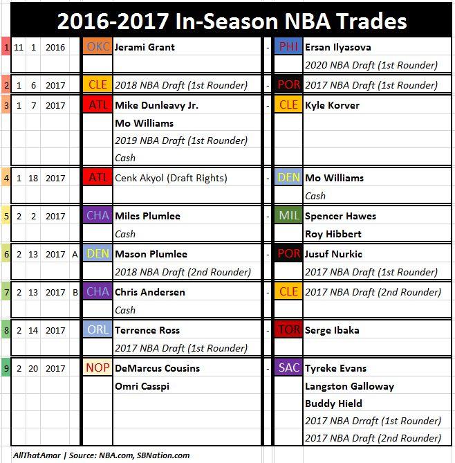 NBA Trade Deadline 2017: All The Trades So Far! - SLC Dunk