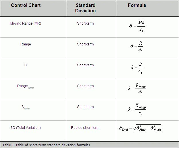 Standard Deviations & Capability Indices | InfinityQS