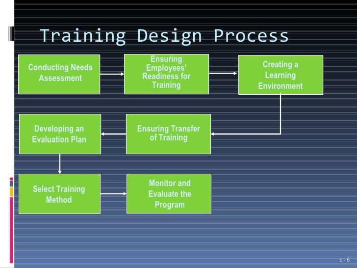 Introduction to employee training and development ppt 1