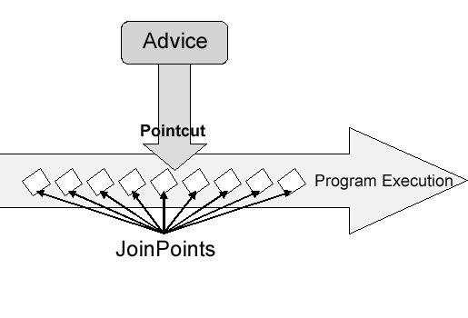 java - Understanding Spring AOP - Stack Overflow