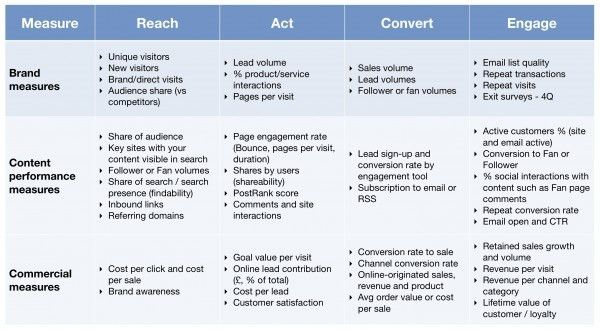 Social Media Management Reporting | Social Media Management Training