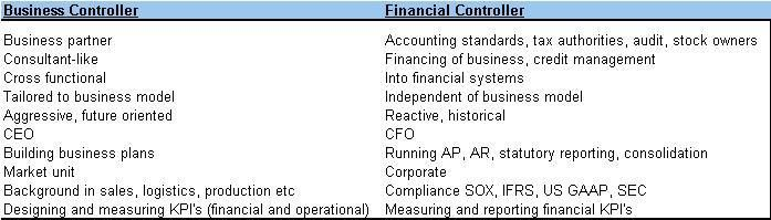 The difference between a Business Controller and a Financial ...