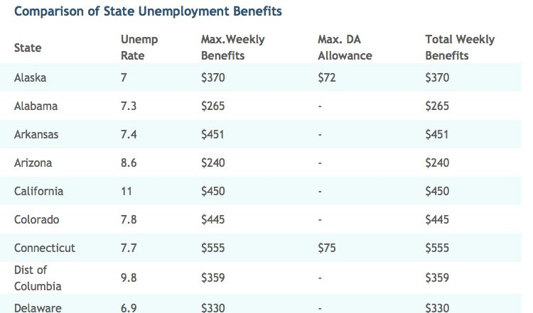 Unemployment Benefits for the Jobless