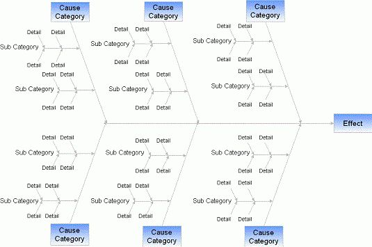Fishbone Diagram - How To Use a Fishbone Chart and Do Fishbone ...