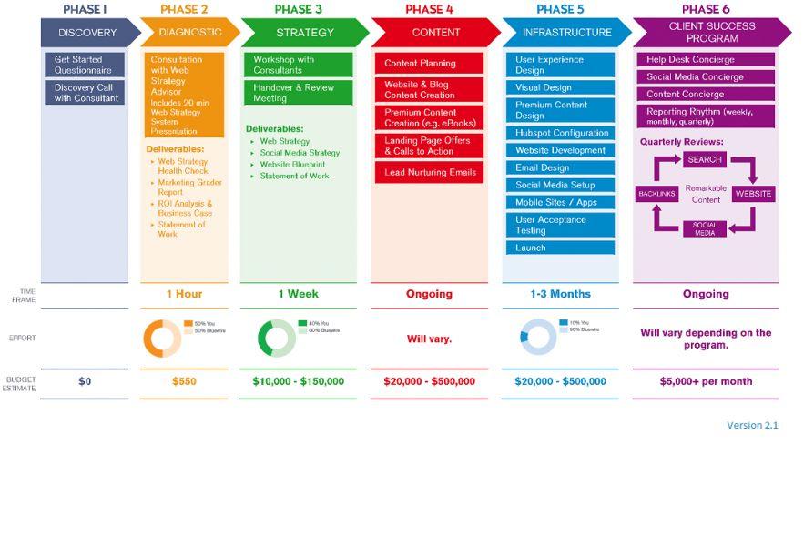 Social Media Strategy Presentation Template - Tomyads.info