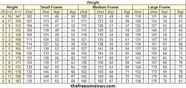 Normal Weight Charts for Small, Medium, Large Boned persons ...