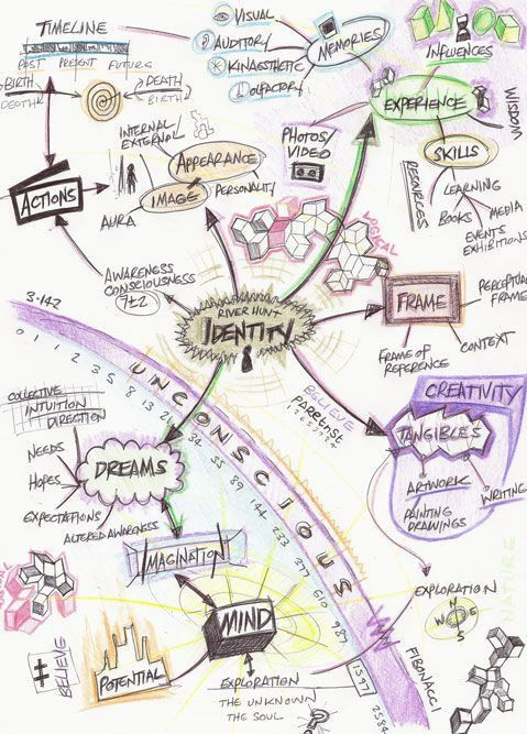 Best 25+ Example of mind map ideas on Pinterest | Mind map ...