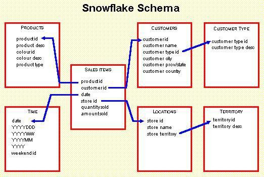 Snowflake Schema Modelling (Data Warehouse)