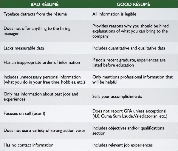 79 astounding resume samples free examples of resumes. examples ...