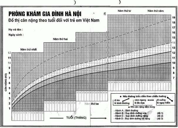 Vietnamese Growth Chart Baby and Child