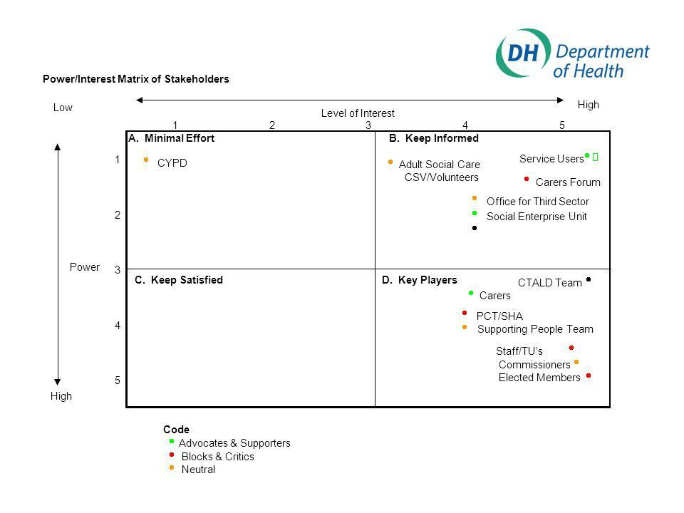 Tools for Workforce Planning - ppt download