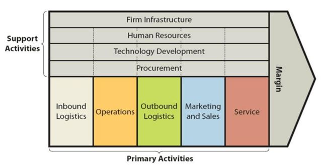 Samsung Value Chain Analysis - Research Methodology