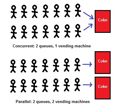 Parallelism and concurrency need different tools