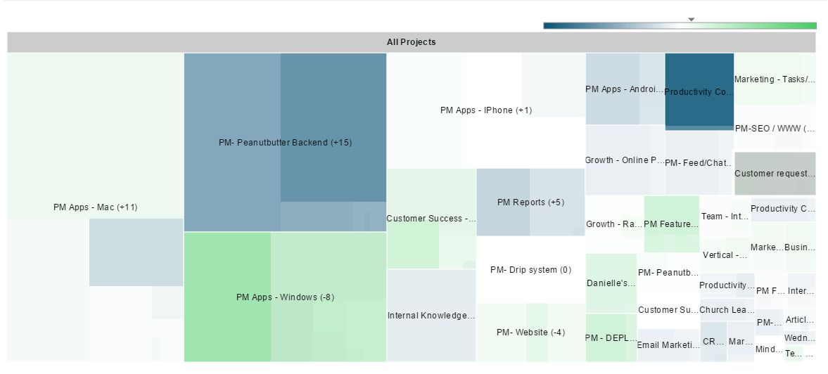 Project Status Report - Priority Matrix