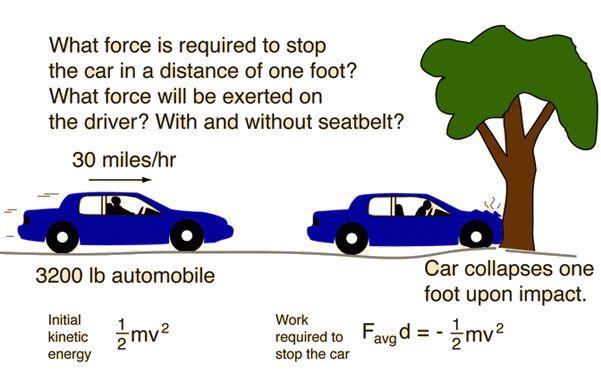 Car Crash Example