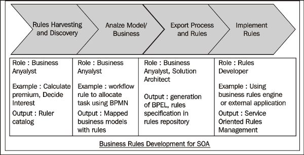 Business Rules Management, BPM, and SOA | PACKT Books