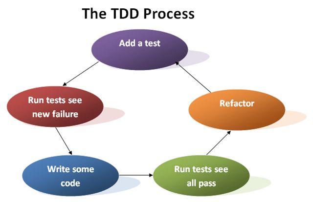 Musings on Software Testing – Yet Another Language Geek